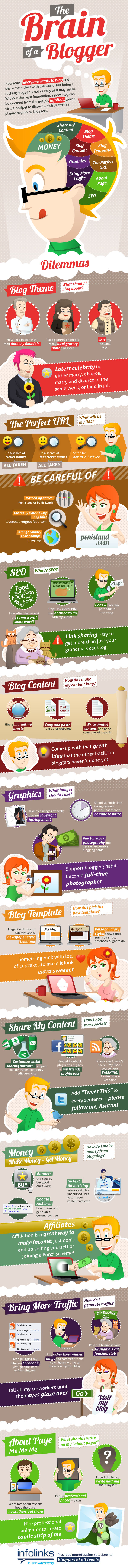 The Brain of the Beginning Blogger Infographic
