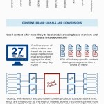 SEO Content Marketing: What You Need to Know (And Do) Infographic