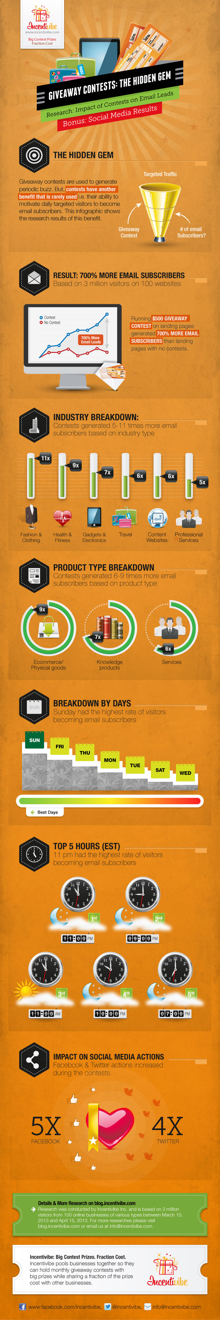 Impact of Contests on Email and Social Media Leads Infographic